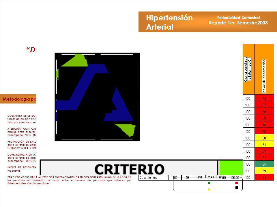 jantoniomar@hsoo.com Hipertensión Arterial Periodicidad Semestral Reporte 1er. Semestre2003 Hospital General de.... COBERTURA DE DETECCIÓN: Total de d