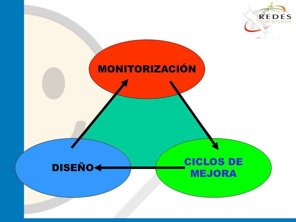 jantoniomar@hsoo.com MONITORIZACIÓN CICLOS DE MEJORA DISEÑO