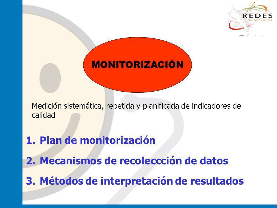 jantoniomar@hsoo.com MONITORIZACIÓN Medición sistemática, repetida y planificada de indicadores de calidad 1.Plan de monitorización 2.Mecanismos de re