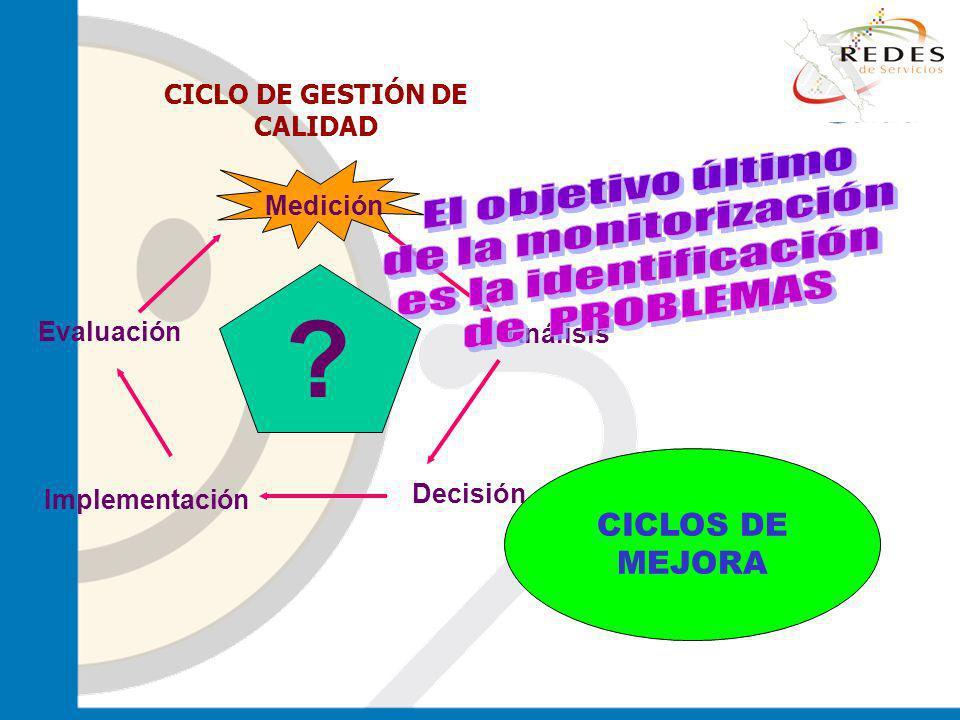 CICLOS DE MEJORA Decisión Implementación Análisis Medición Evaluación ? CICLO DE GESTIÓN DE CALIDAD