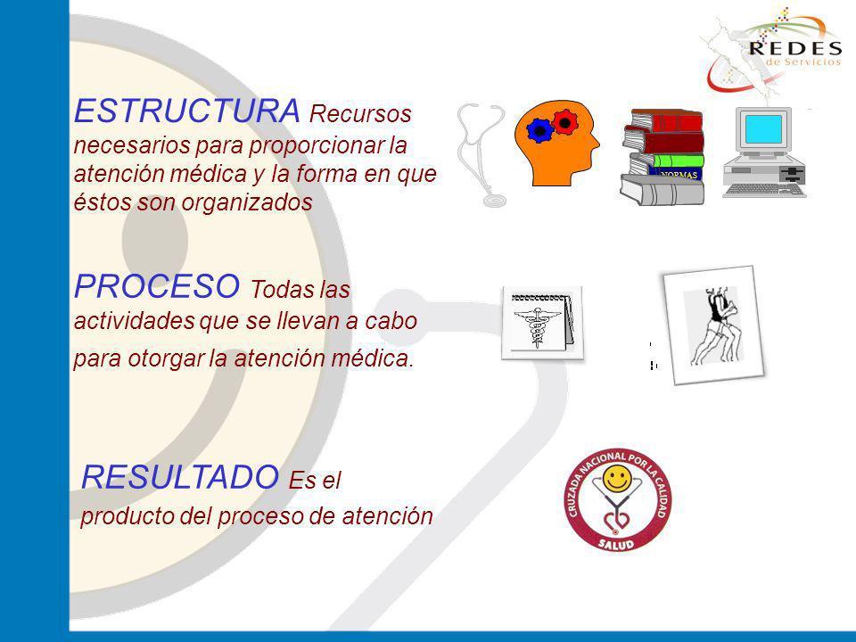 jantoniomar@hsoo.com ESTRUCTURA Recursos necesarios para proporcionar la atención médica y la forma en que éstos son organizados PROCESO Todas las act