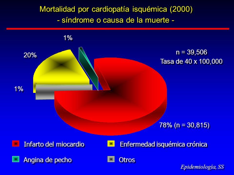 Mortalidad por cardiopatía isquémica (2000) - síndrome o causa de la muerte - Mortalidad por cardiopatía isquémica (2000) - síndrome o causa de la mue
