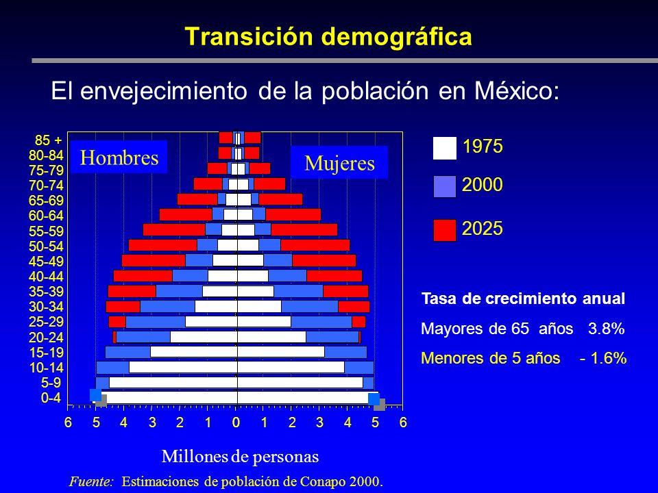Transición demográfica El envejecimiento de la población en México: Fuente: Estimaciones de población de Conapo 2000. Millones de personas 1975 2000 2