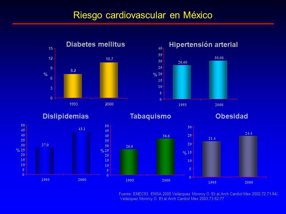 Riesgo cardiovascular en México Fuente: ENEC93. ENSA 2000.Velázquez Monroy O. Et al.Arch Cardiol Mex 2002;72:71-84/, Velázquez Monroy O. Et al.Arch Ca