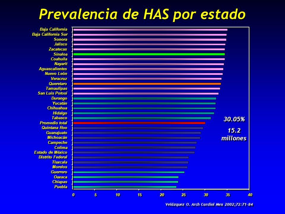 Prevalencia de HAS por estado 0 0 5 5 10 15 20 25 30 35 40 Puebla Chiapas Oaxaca Guerrero Morelos Tlaxcala Distrito Federal Estado de México Colima Ca