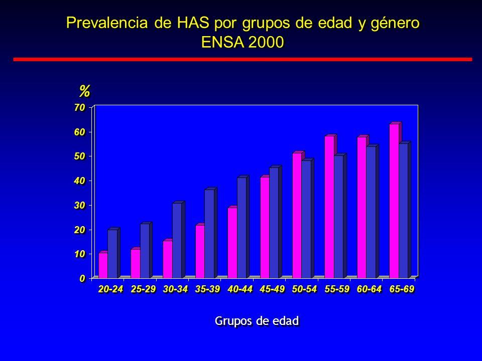 Prevalencia de HAS por grupos de edad y género ENSA 2000 Prevalencia de HAS por grupos de edad y género ENSA 2000 0 0 10 20 30 40 50 60 70 20-24 25-29