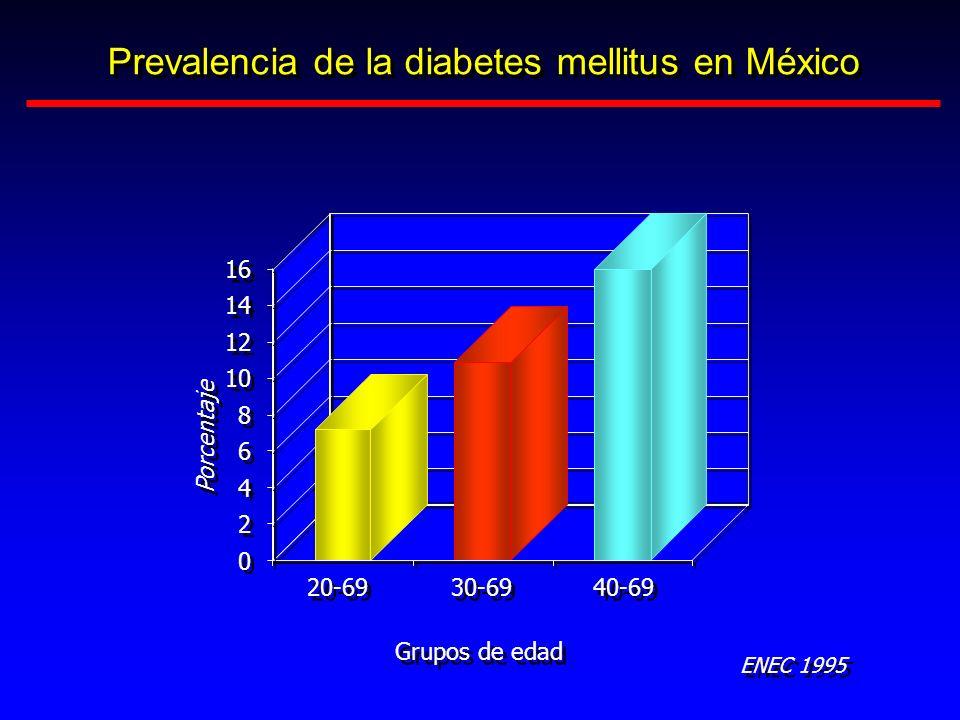 Prevalencia de la diabetes mellitus en México 0 0 2 2 6 6 8 8 10 12 14 16 4 4 Porcentaje 20-69 30-69 40-69 Grupos de edad ENEC 1995