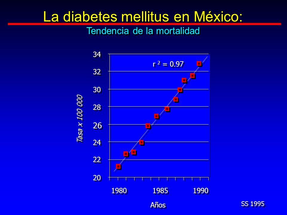 La diabetes mellitus en México: Tendencia de la mortalidad La diabetes mellitus en México: Tendencia de la mortalidad SS 1995 34 20 24 26 28 30 32 22