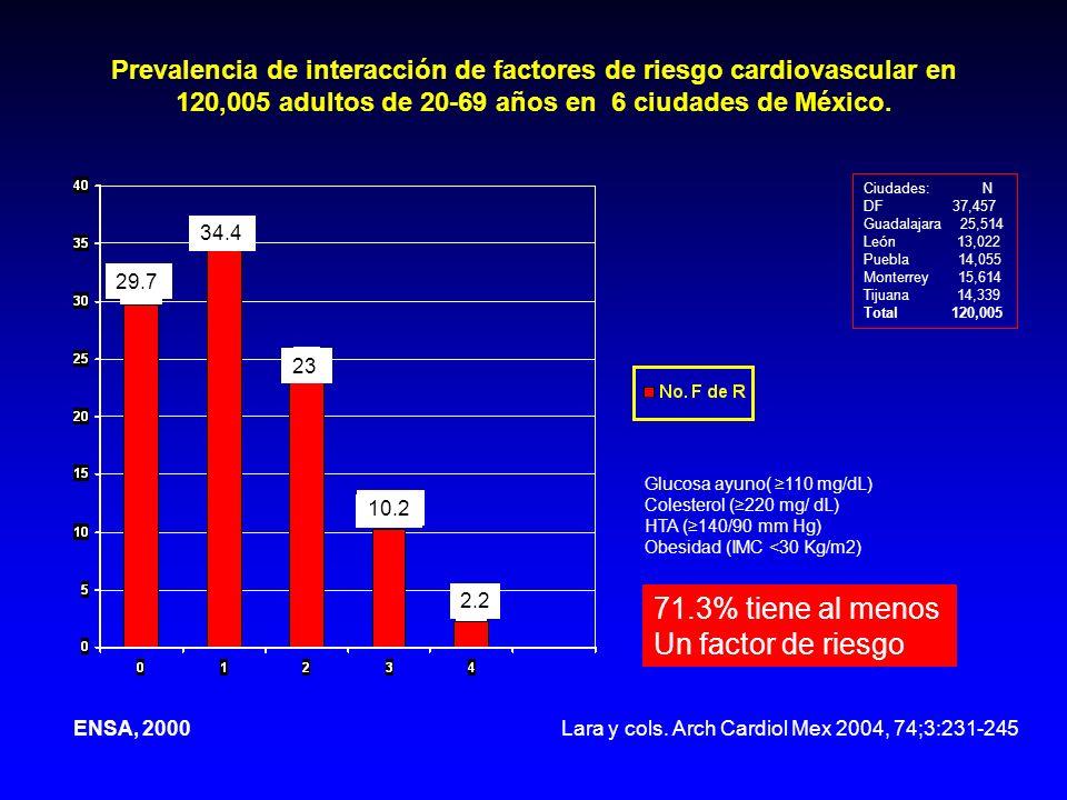 Prevalencia de interacción de factores de riesgo cardiovascular en 120,005 adultos de 20-69 años en 6 ciudades de México. Ciudades: N DF 37,457 Guadal