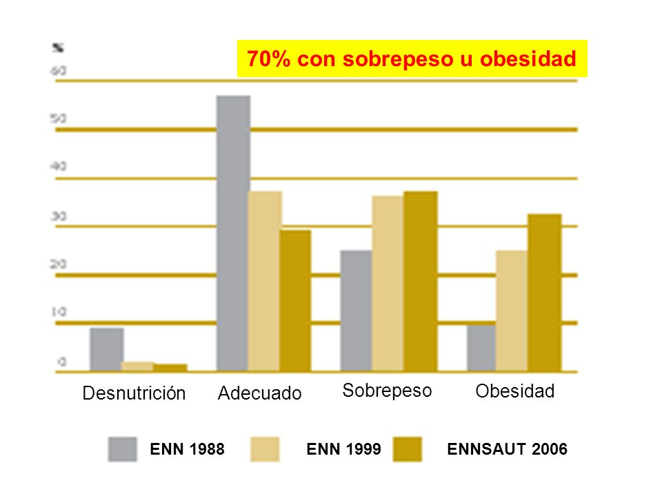 DesnutriciónAdecuado Sobrepeso Obesidad ENN 1988ENN 1999ENNSAUT 2006 70% con sobrepeso u obesidad