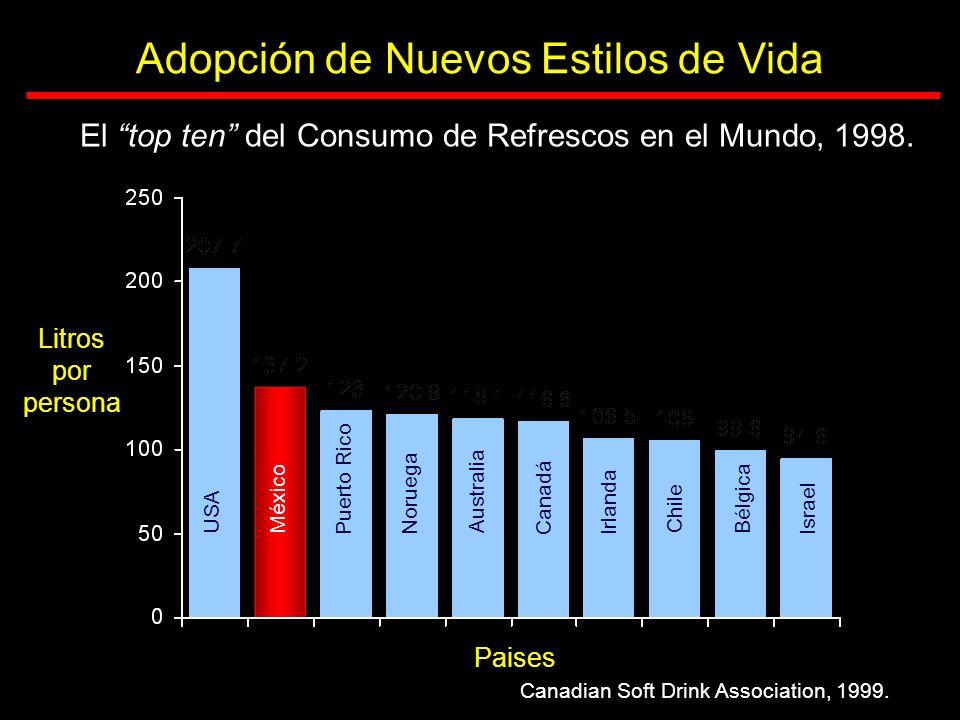 El top ten del Consumo de Refrescos en el Mundo, 1998. Litros por persona Paises Canadian Soft Drink Association, 1999. Adopción de Nuevos Estilos de