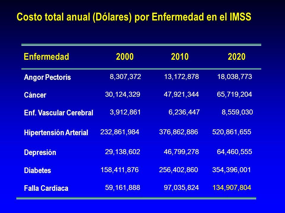 Costo total anual (Dólares) por Enfermedad en el IMSS Enfermedad200020102020 Angor Pectoris 8,307,37213,172,87818,038,773 Cáncer 30,124,32947,921,3446