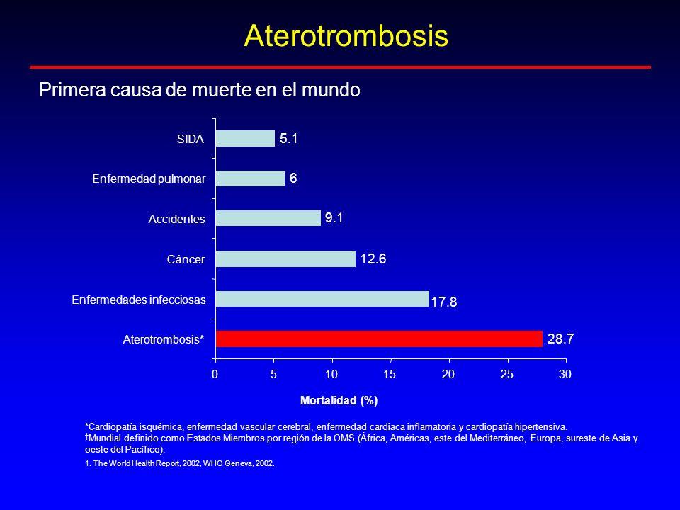 Aterotrombosis Primera causa de muerte en el mundo 28.7 17.8 12.6 9.1 6 5.1 051015202530 Aterotrombosis* Enfermedades infecciosas Cáncer Accidentes En