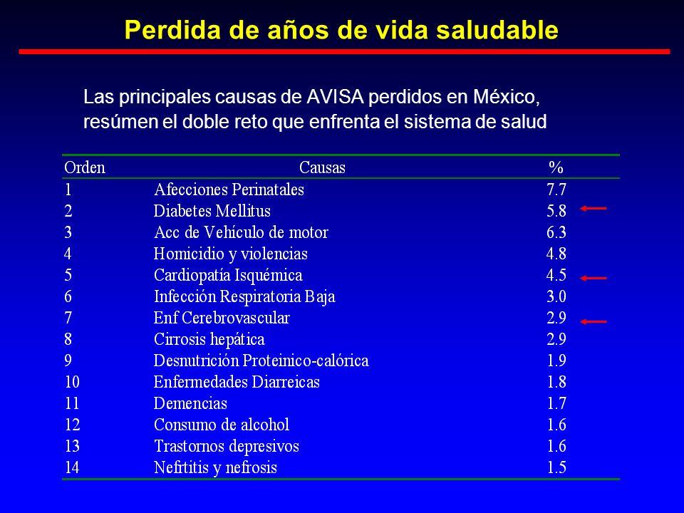 Perdida de años de vida saludable Las principales causas de AVISA perdidos en México, resúmen el doble reto que enfrenta el sistema de salud