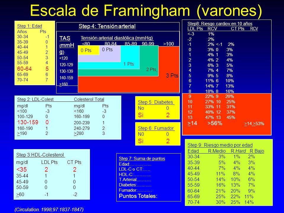 Escala de Framingham (varones) a Step8: Riesgo cardiov.en 10 años LDL Pts RCV CT Pts RCV <-3 1% -2 2% -1 2%<-1 2% 0 3%0 3% 1 4%1 3% 2 4%2 4% 3 6%3 5%