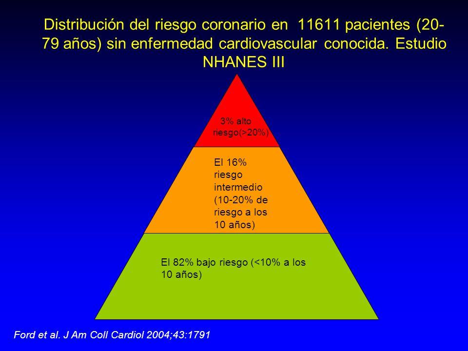 Distribución del riesgo coronario en 11611 pacientes (20- 79 años) sin enfermedad cardiovascular conocida. Estudio NHANES III Ford et al. J Am Coll Ca