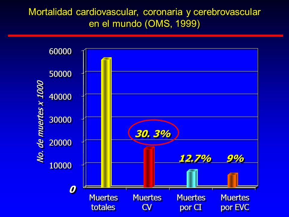 Mortalidad cardiovascular, coronaria y cerebrovascular en el mundo (OMS, 1999) Mortalidad cardiovascular, coronaria y cerebrovascular en el mundo (OMS