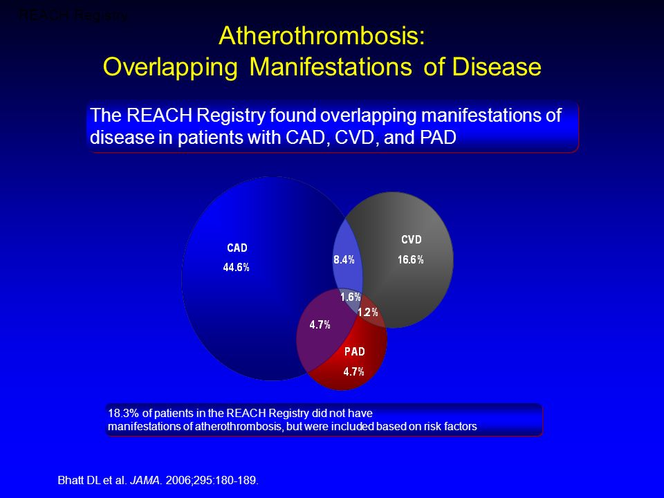 Atherothrombosis: Overlapping Manifestations of Disease The REACH Registry found overlapping manifestations of disease in patients with CAD, CVD, and