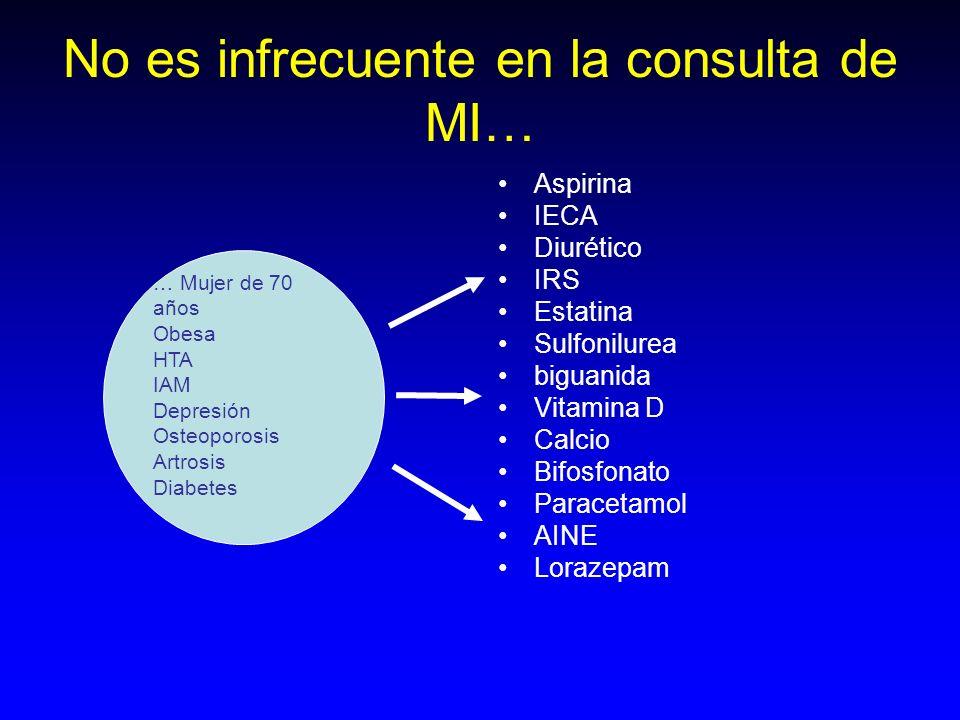 No es infrecuente en la consulta de MI… Aspirina IECA Diurético IRS Estatina Sulfonilurea biguanida Vitamina D Calcio Bifosfonato Paracetamol AINE Lor
