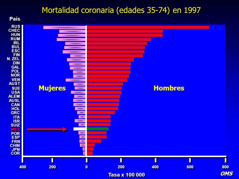 Mortalidad coronaria (edades 35-74) en 1997 OMS RUS CHEC HUN RUM IRL BUL ESC FIN N. ZEL DIN GAL POL NOR VEN AUST SUE USA ALEM AUSL CAN HOL GRC ITA ISR