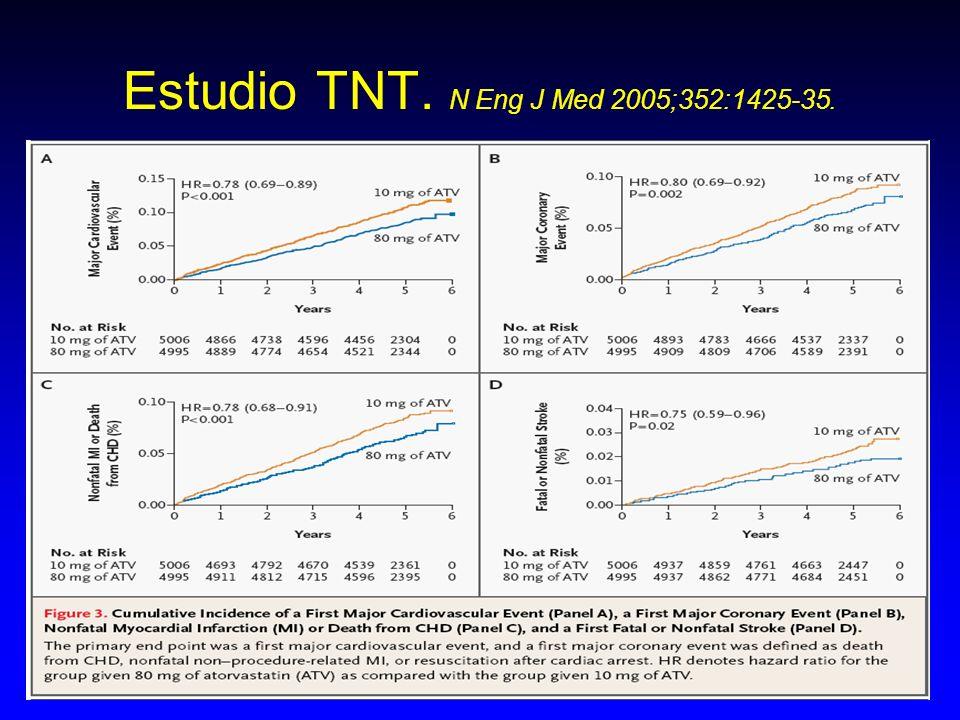 Estudio TNT. N Eng J Med 2005;352:1425-35.