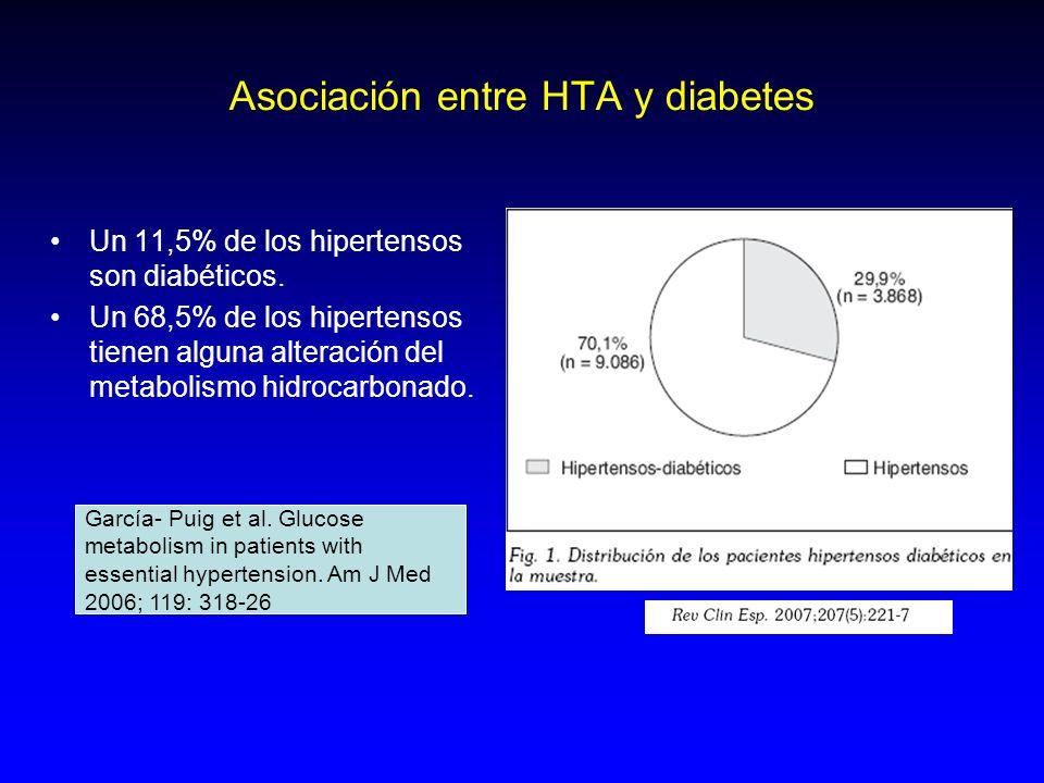 Asociación entre HTA y diabetes Un 11,5% de los hipertensos son diabéticos. Un 68,5% de los hipertensos tienen alguna alteración del metabolismo hidro