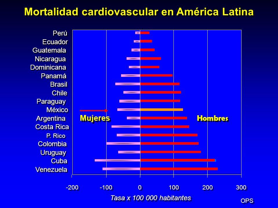 Mortalidad cardiovascular en América Latina OPS -200 -100 0 0 100 200 300 Venezuela Cuba Uruguay Colombia P. Rico Costa Rica Argentina México Paraguay