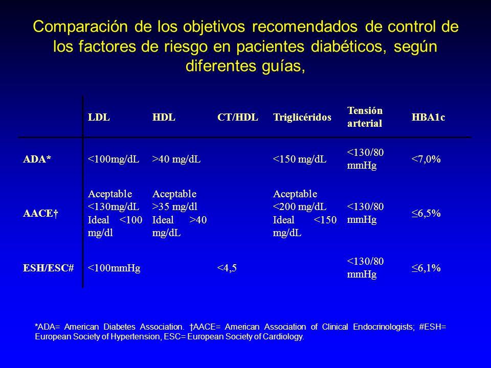 Comparación de los objetivos recomendados de control de los factores de riesgo en pacientes diabéticos, según diferentes guías, LDLHDLCT/HDLTriglicéri