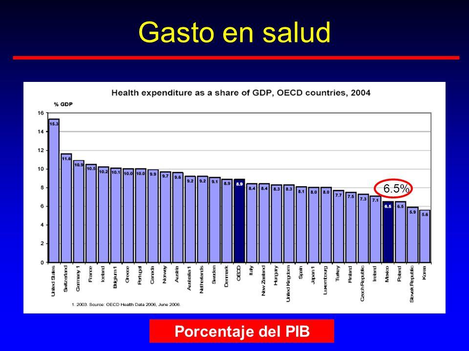 Gasto en salud Porcentaje del PIB 6.5%