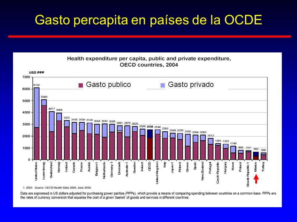 Gasto percapita en países de la OCDE Gasto publicoGasto privado
