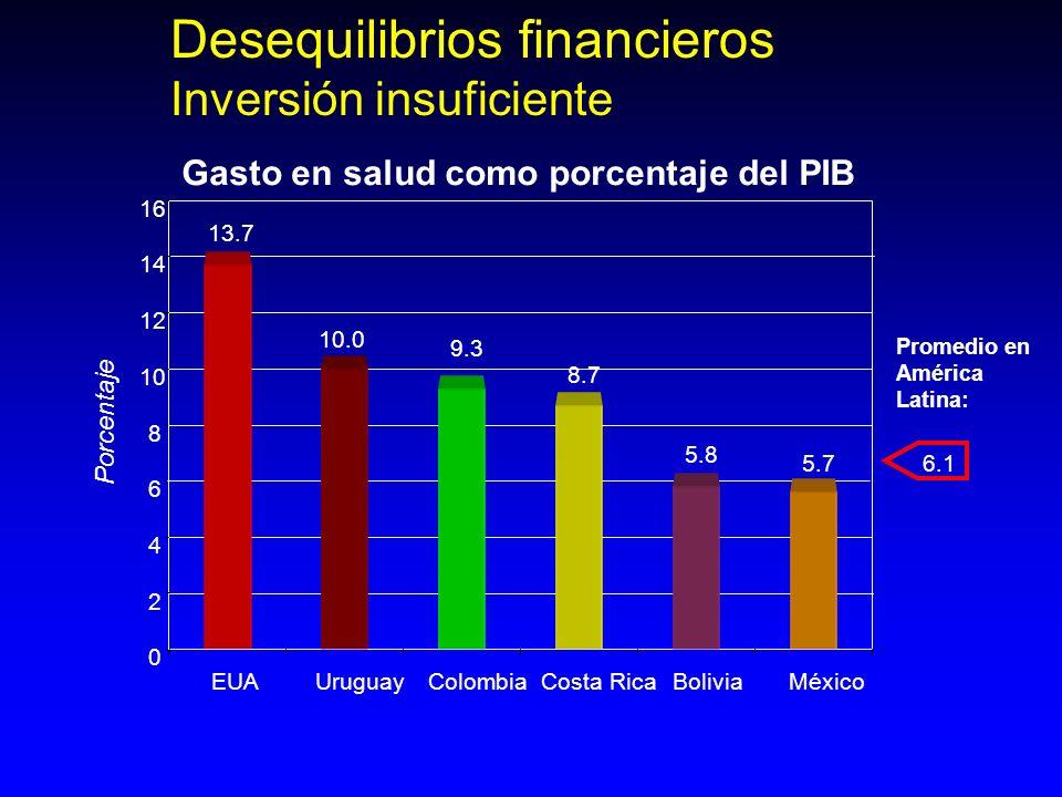 Gasto en salud como porcentaje del PIB Desequilibrios financieros Inversión insuficiente 13.7 10.0 9.3 8.7 5.8 5.7 0 2 4 6 8 10 12 14 16 EUAUruguayCol