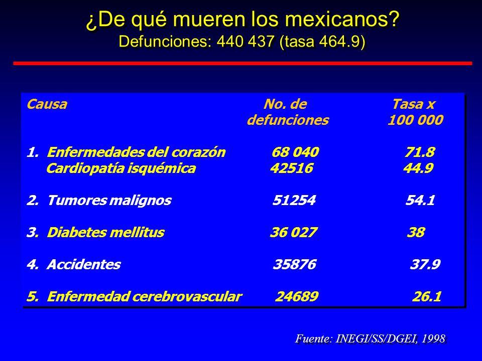 ¿De qué mueren los mexicanos? Defunciones: 440 437 (tasa 464.9) ¿De qué mueren los mexicanos? Defunciones: 440 437 (tasa 464.9) Fuente: INEGI/SS/DGEI,