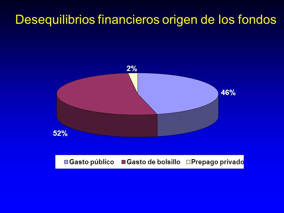 Desequilibrios financieros origen de los fondos 46% 2% 52% Gasto públicoGasto de bolsilloPrepago privado