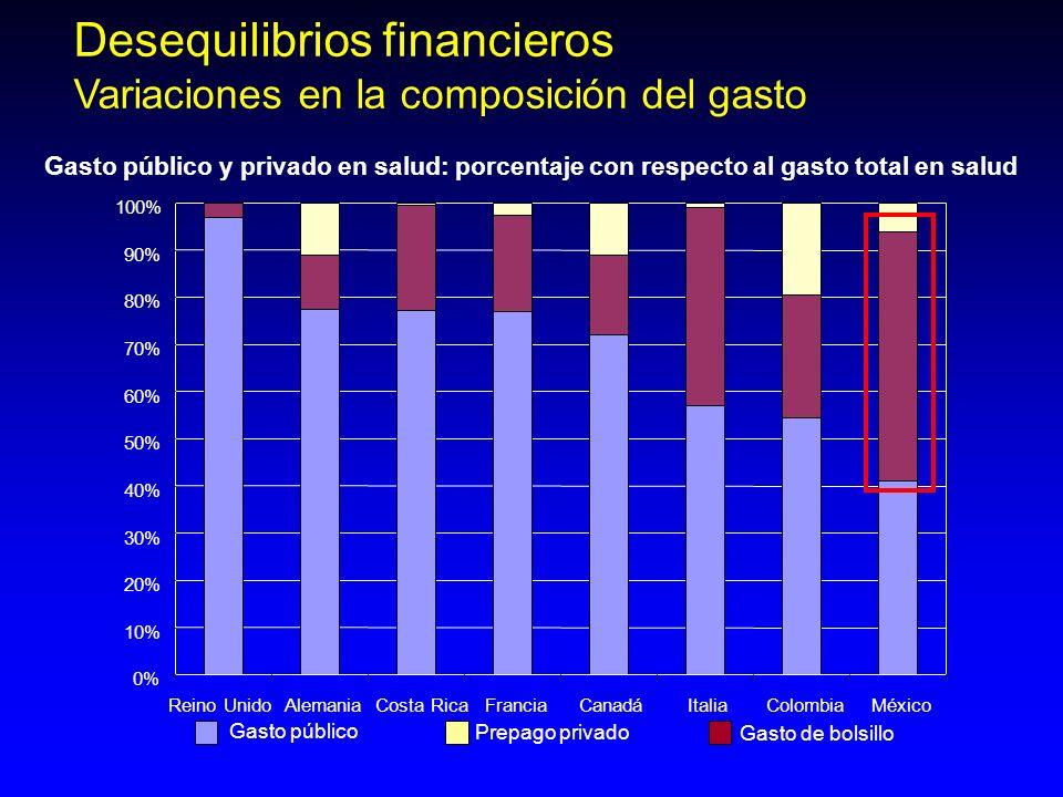 Desequilibrios financieros Variaciones en la composición del gasto Gasto público y privado en salud: porcentaje con respecto al gasto total en salud G