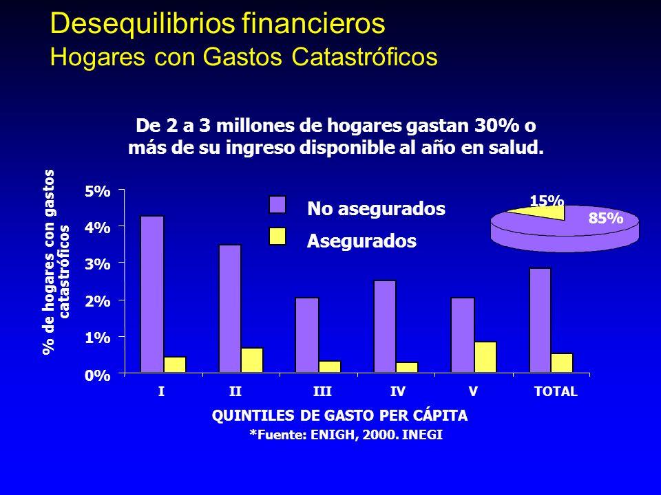 Desequilibrios financieros Hogares con Gastos Catastróficos De 2 a 3 millones de hogares gastan 30% o más de su ingreso disponible al año en salud. QU