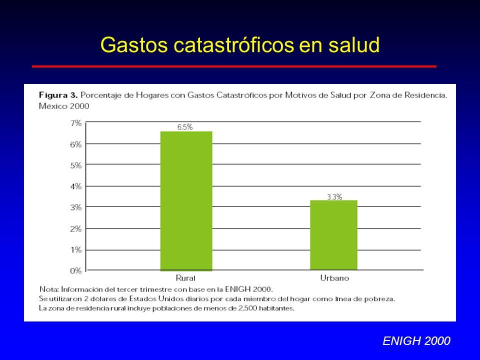 Gastos catastróficos en salud ENIGH 2000