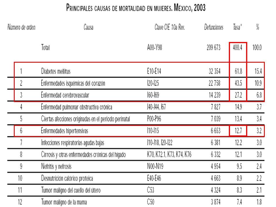 Transición demográfica El envejecimiento de la población en México: Fuente: Estimaciones de población de Conapo 2000.