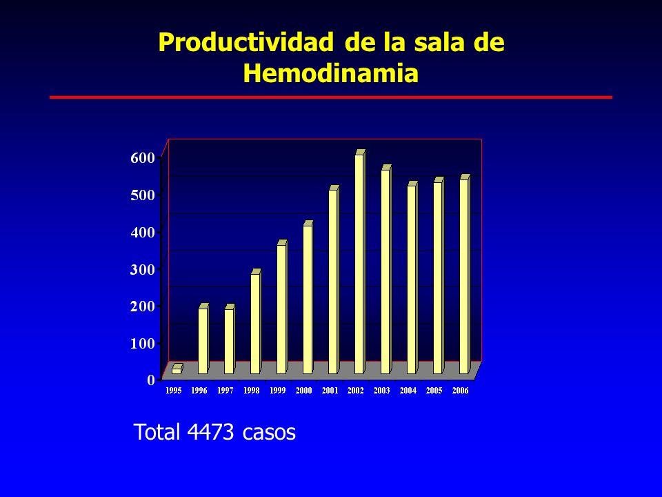 Productividad de la sala de Hemodinamia Total 4473 casos