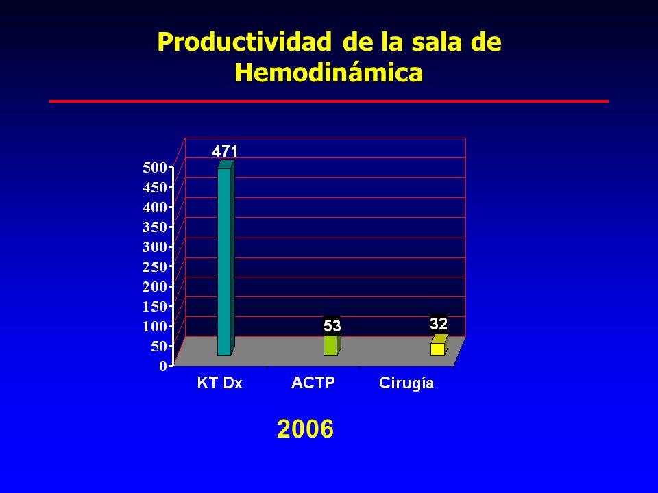 Productividad de la sala de Hemodinámica 2006