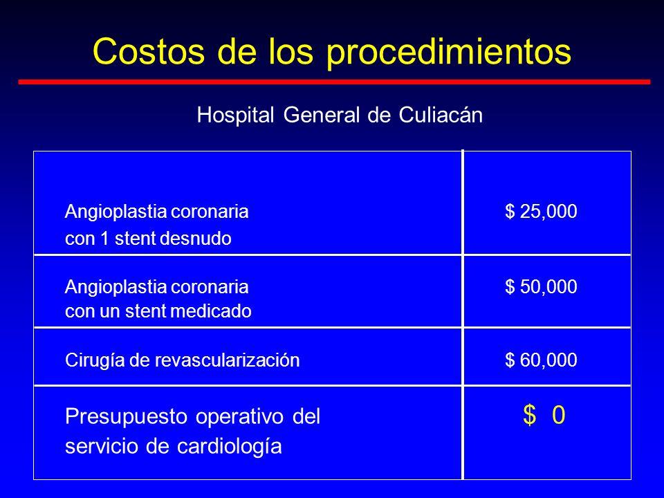 Costos de los procedimientos Angioplastia coronaria $ 25,000 con 1 stent desnudo Angioplastia coronaria$ 50,000 con un stent medicado Cirugía de revas