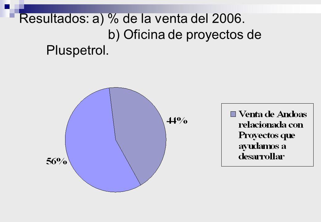 1. Alianza para desarrollar nuevos proyectos Ingeniería básica de pozas API: 2002-2003. Plan de adecuación ambiental (PAC) : 2004. Área de desarrollo