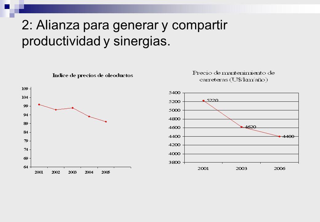 Resultados: a) % de la venta del 2006. b) Oficina de proyectos de Pluspetrol.