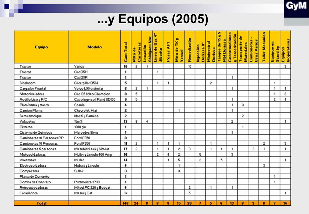HH 2005 Andoas:2,366,397 (700) HH 2005 lote 8: 612,444 (200) Ingenieros Andoas: 46 Ingenieros lote 8: 11 Otros empleados Andoas: 26 Otros empleados lo