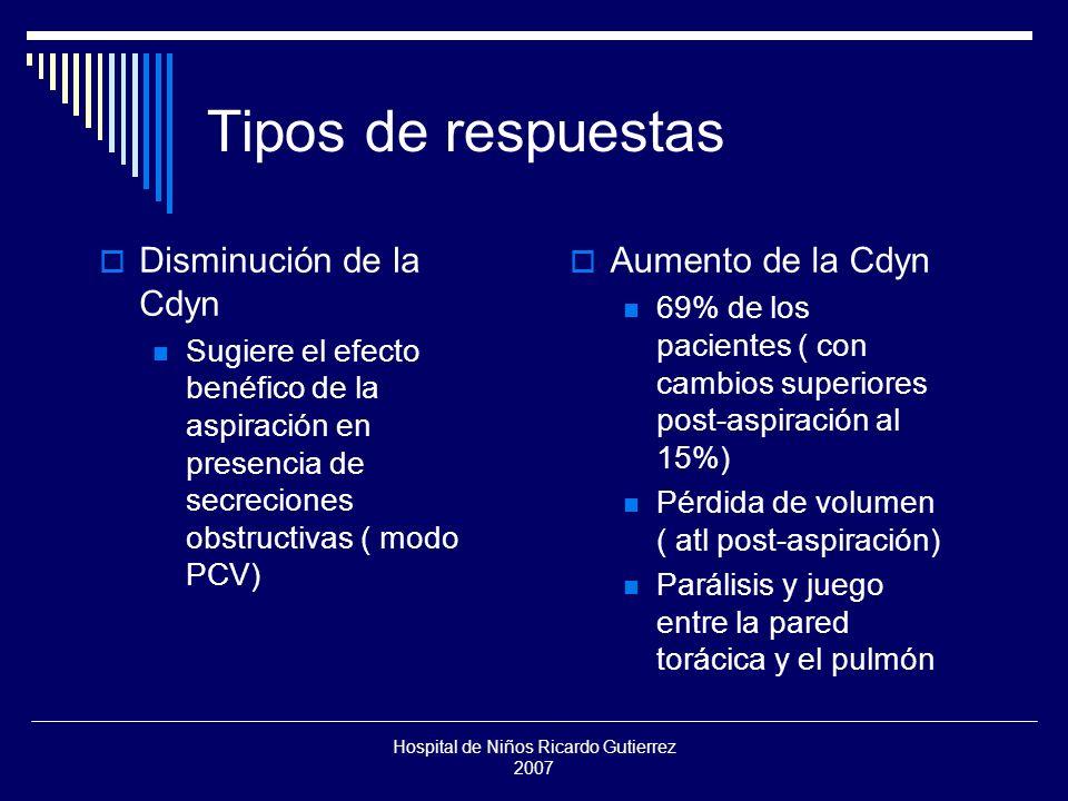 Hospital de Niños Ricardo Gutierrez 2007 Correlación Los pacientes con Cdyn más alta tuvieron los mayores cambios de Cdyn post-aspiración Los de Cdyn más baja ( pulmones más duros) no cambiaron tanto.