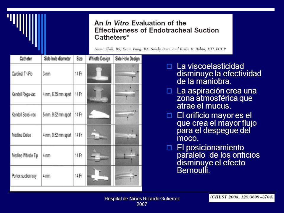 Hospital de Niños Ricardo Gutierrez 2007 Efectividad de la aspiración Moco simulado al 0.5% de baja elasticidad y baja tensión superficial ( casi agua ) no puede ser aspirado por el catéter más grande por falta de cohesión.
