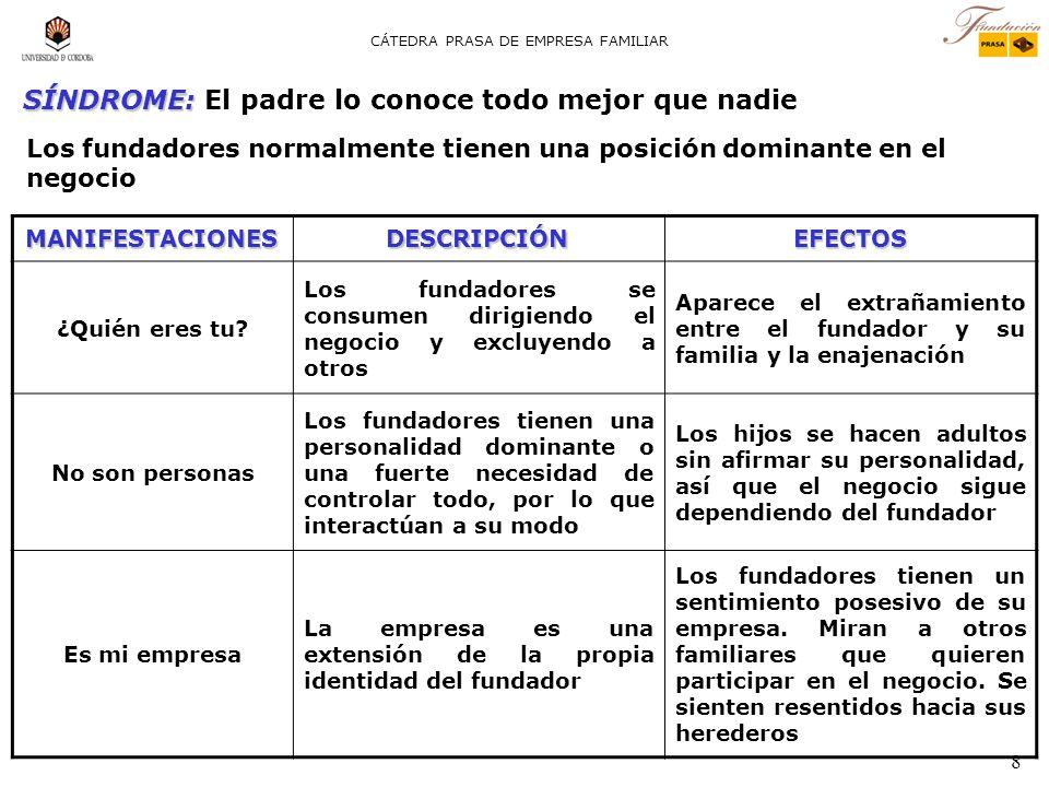 8 CÁTEDRA PRASA DE EMPRESA FAMILIAR MANIFESTACIONESDESCRIPCIÓNEFECTOS ¿Quién eres tu.