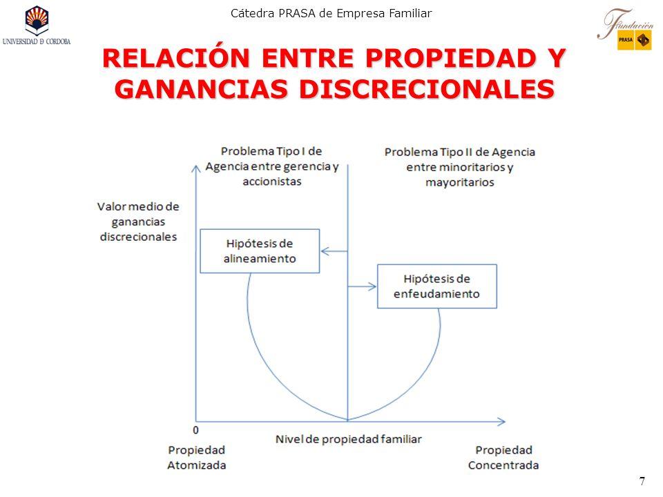 Cátedra PRASA de Empresa Familiar 7 RELACIÓN ENTRE PROPIEDAD Y GANANCIAS DISCRECIONALES