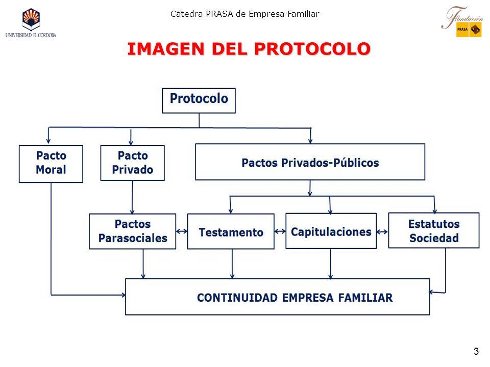 Cátedra PRASA de Empresa Familiar 2 1. El protocolo (constitución de la familia empresaria) se desarrolla mediante pactos que se incorporan a los esta