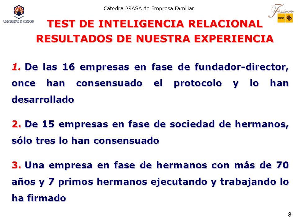 Cátedra PRASA de Empresa Familiar 7 1. Necesidad de un nivel mínimo de confianza entre los familiares del núcleo duro (propietarios y consortes) 2. Ex