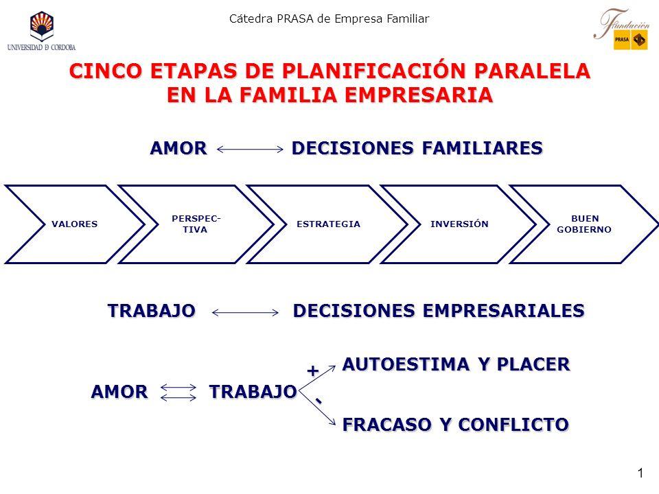 Cátedra PRASA de Empresa Familiar 1 AMOR DECISIONES FAMILIARES CINCO ETAPAS DE PLANIFICACIÓN PARALELA EN LA FAMILIA EMPRESARIA TRABAJO DECISIONES EMPRESARIALES AMOR TRABAJO VALORES PERSPEC- TIVA ESTRATEGIA INVERSIÓN BUEN GOBIERNO AUTOESTIMA Y PLACER FRACASO Y CONFLICTO - +